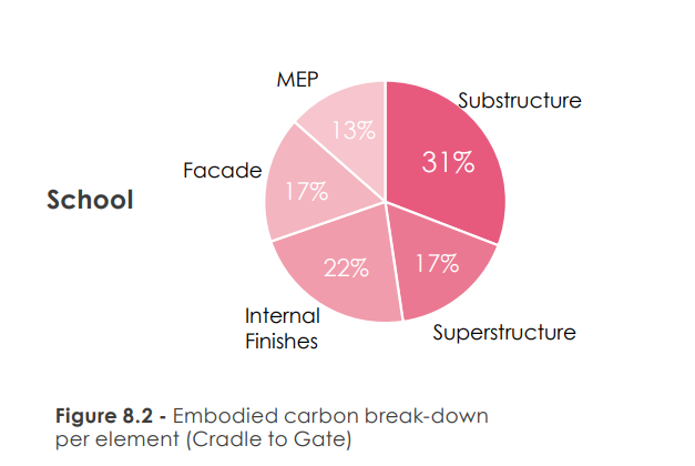 Pie chart. Labels: Substructure 31%. Superstructure 17%. Internal Finishes 22%. Facade 17%. MEP 13%. Caption in image: School: Embodied carbon break-down per element (Cradle to Gate)